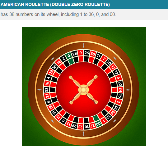 Online American Roulette In The UK