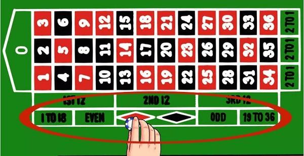 Roulette Winning Techniques