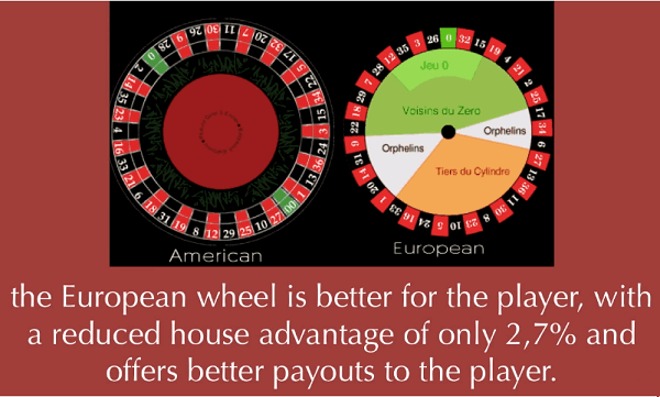 Way to Play Roulette
